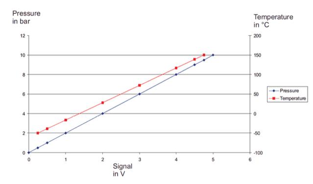 tableau signal de sortie capteur température pression EPTT5100